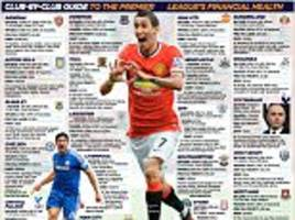 Club-by-club guide to the Premier League's financial health